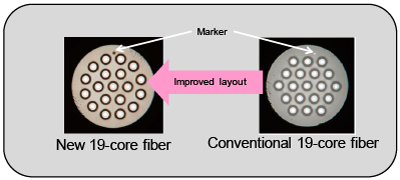 Fig.2 Comparison of new 19-core fiber and conventional 19-core fiber