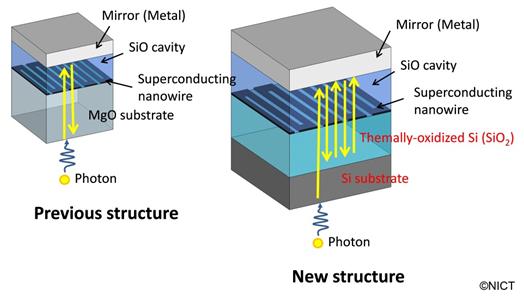 Картинки по запросу Single-photon detector