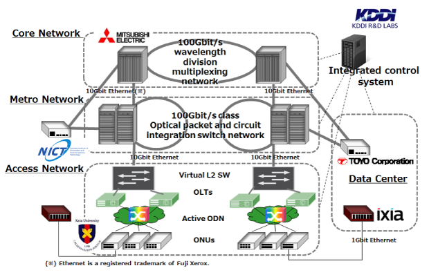 Figure 1 Configuration of Optical Network between Data Centers