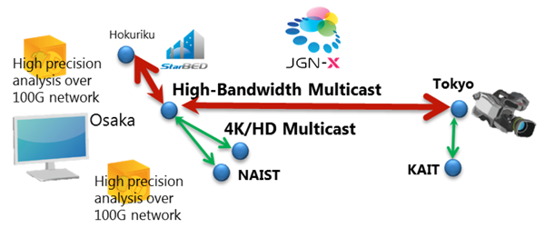 8K video uncompressed multicast and selective high precision network analysis