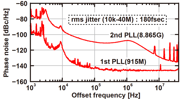 Figure 4: Phase Noise Measurement Results