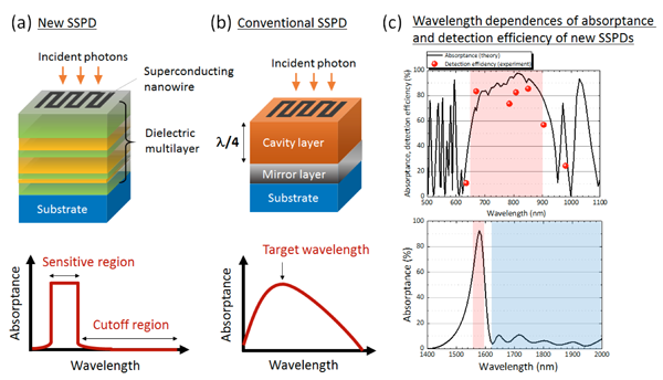 Figure 1: New and conventional SSPD structure and wavelength dependences of the absorptance and the detection efficiency.