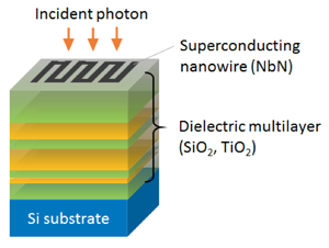 Developed SSPD with a dielectric multilayer.