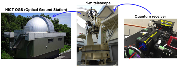 Fig. 3. Images of the NICT Optical Ground Station, the 1-meter telescope and the quantum receiver.