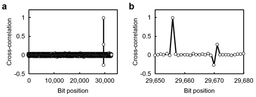 Fig. 5. a. Result of the correlation analysis using the synchronization sequence. b. Magnified view near the correlation peak at the 29,656th bit position.