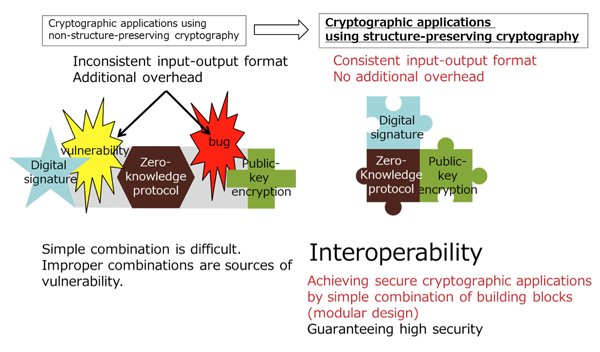 Figure 1: Concept of structure-preserving cryptography