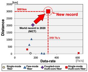 Kecepatan Internet di Jepang Pecahkan Rekor, 319 Terabits Per Detik
