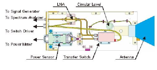 準ミリ波帯UWB放射電力の測定技...