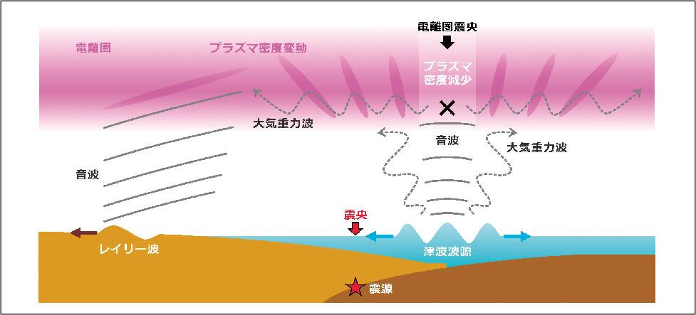 重力 波 大気