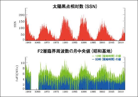 図4 太陽活動と電離圏の長期変動